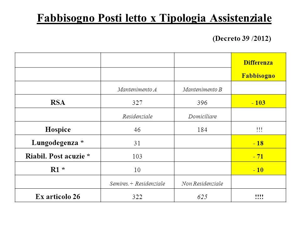 Fabbisogno Posti letto x Tipologia Assistenziale (Decreto 39 /2012)
