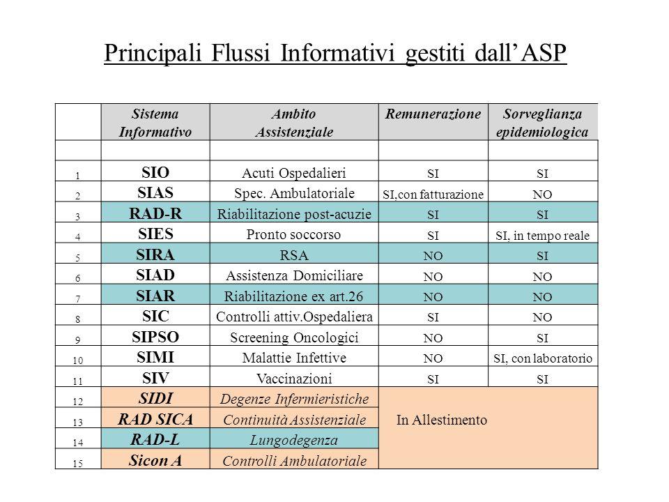 Principali Flussi Informativi gestiti dall'ASP