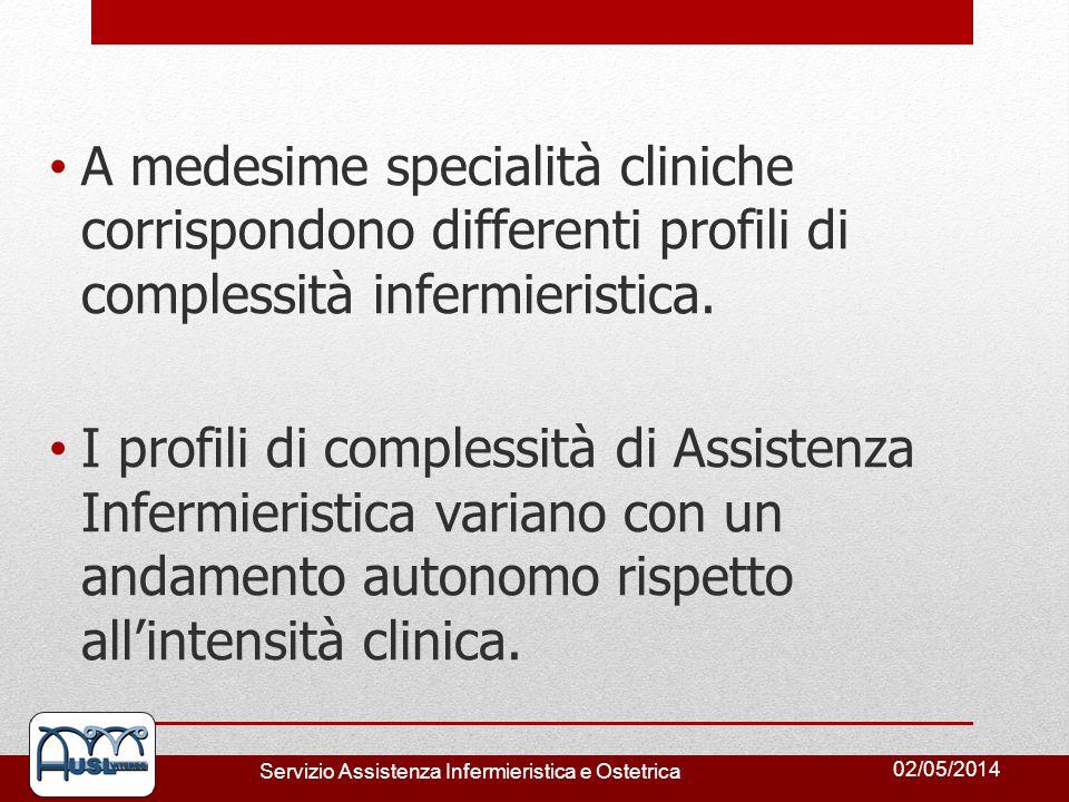 A medesime specialità cliniche corrispondono differenti profili di complessità infermieristica.