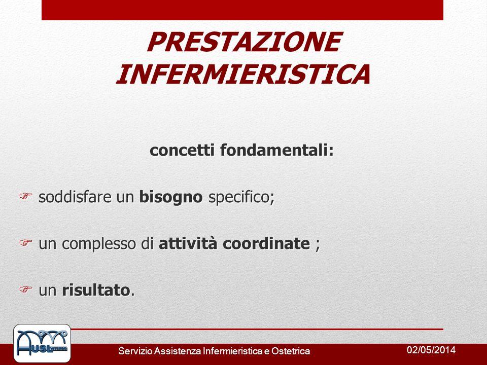 PRESTAZIONE INFERMIERISTICA concetti fondamentali: