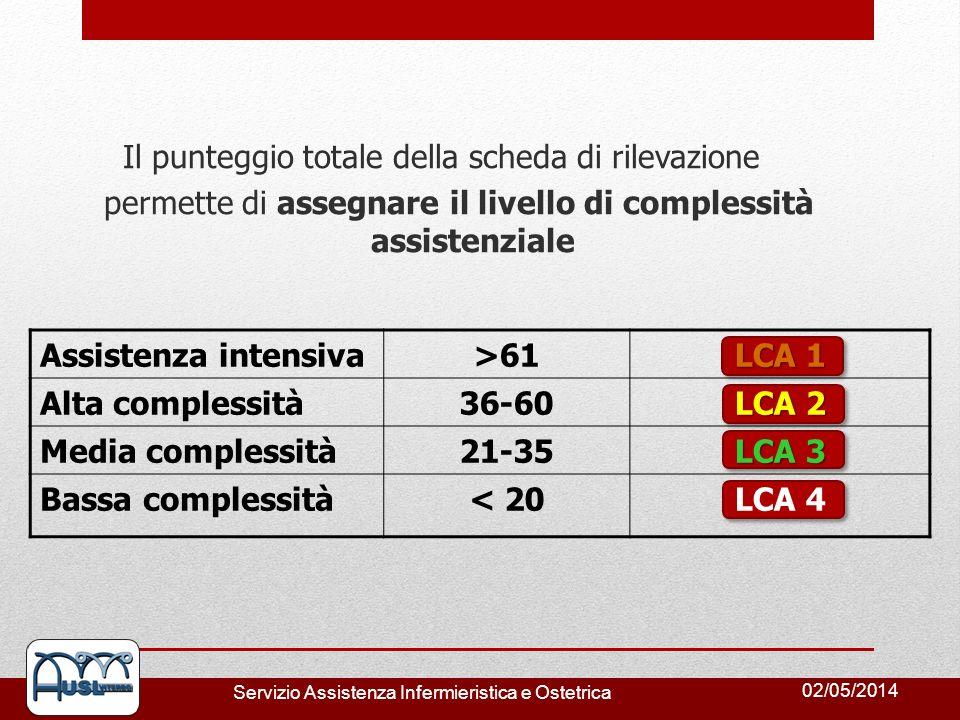 Il punteggio totale della scheda di rilevazione permette di assegnare il livello di complessità assistenziale