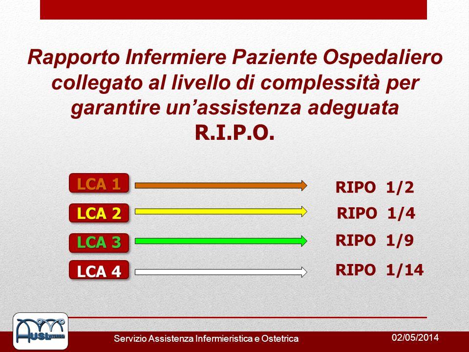 Rapporto Infermiere Paziente Ospedaliero collegato al livello di complessità per garantire un'assistenza adeguata R.I.P.O.