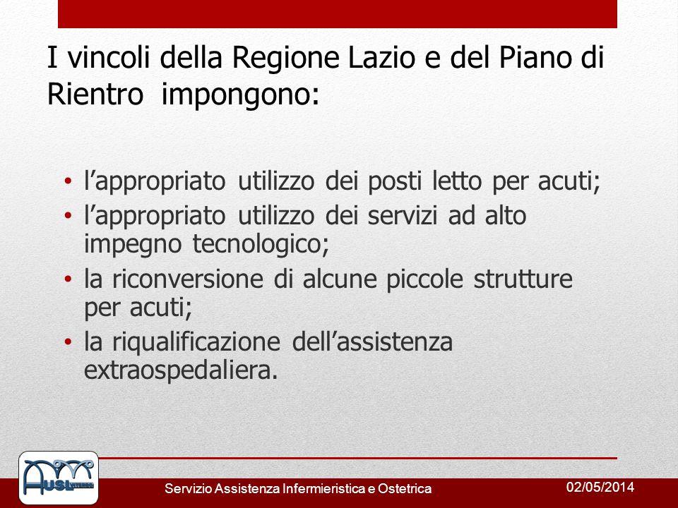 I vincoli della Regione Lazio e del Piano di Rientro impongono: