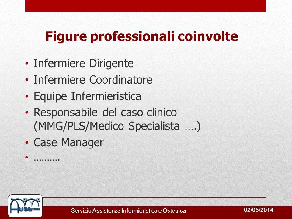 Figure professionali coinvolte