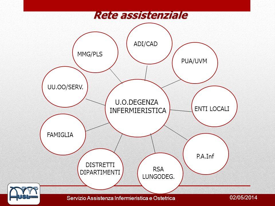 Rete assistenziale U.O.DEGENZA INFERMIERISTICA ADI/CAD MMG/PLS PUA/UVM