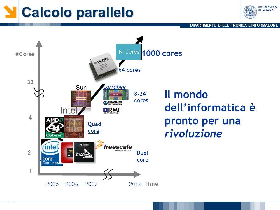 Calcolo parallelo N Cores. 1000 cores. #Cores. 64 cores. 32. Sun. Larrabee. Il mondo dell'informatica è pronto per una rivoluzione.