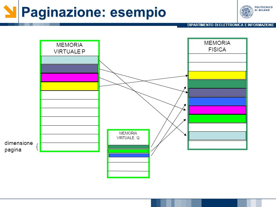 Paginazione: esempio MEMORIA MEMORIA FISICA VIRTUALE P