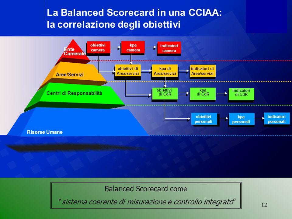 obiettivi di Area/servizi indicatori di Area/servizi