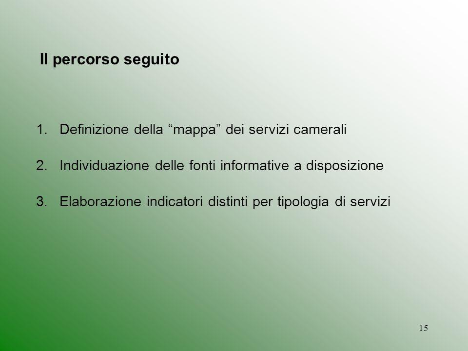 Il percorso seguito Definizione della mappa dei servizi camerali