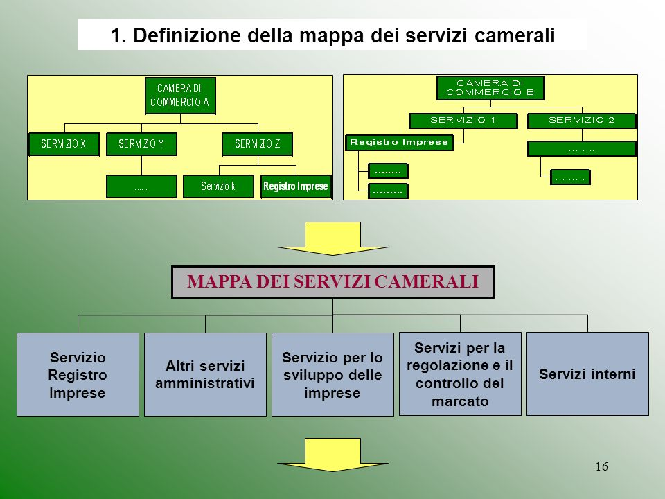 1. Definizione della mappa dei servizi camerali