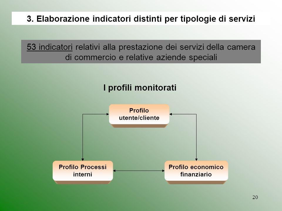 3. Elaborazione indicatori distinti per tipologie di servizi
