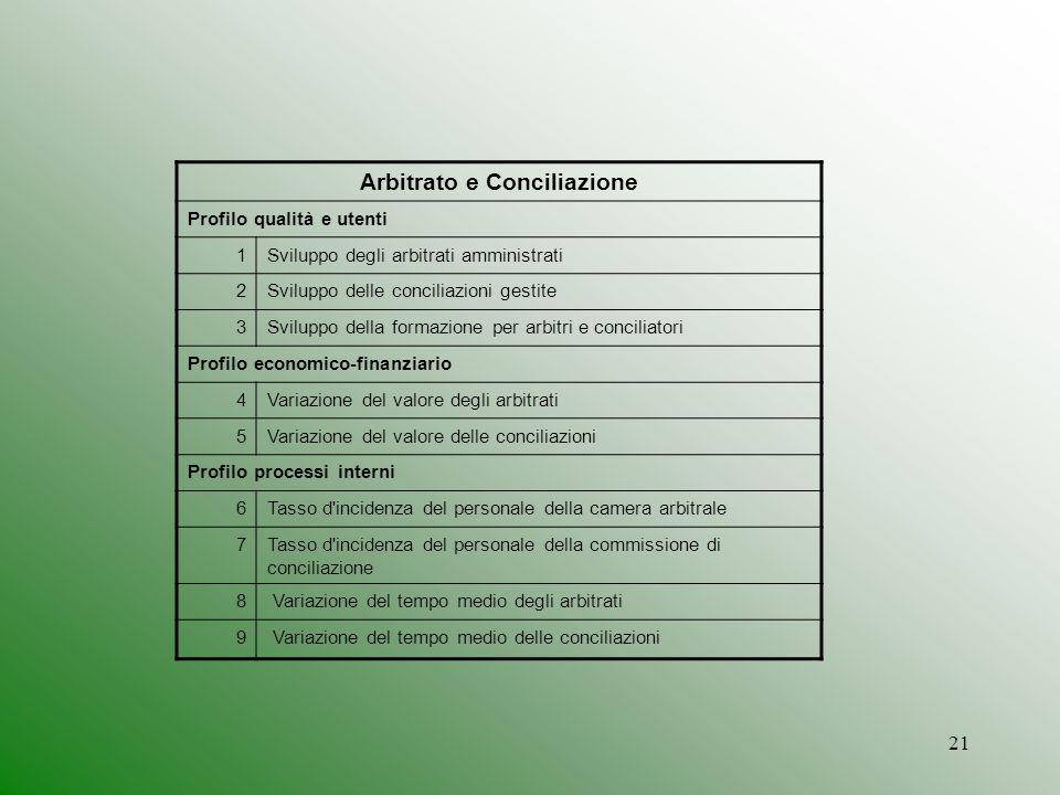 Arbitrato e Conciliazione