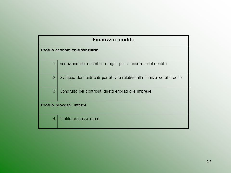 Finanza e credito Profilo economico-finanziario 1