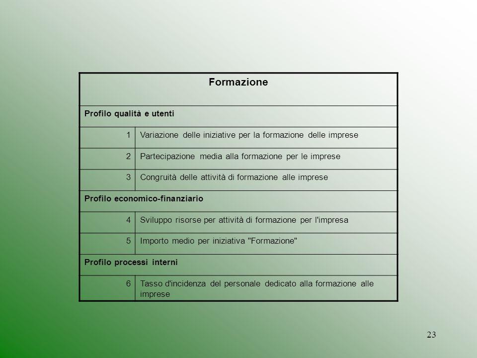 Formazione Profilo qualità e utenti 1