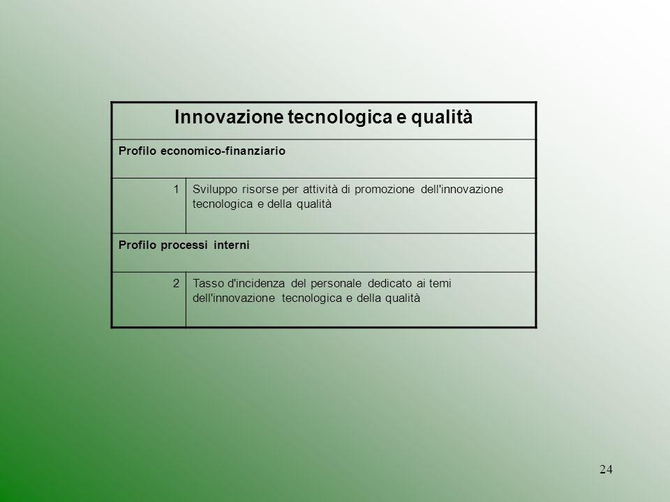 Innovazione tecnologica e qualità