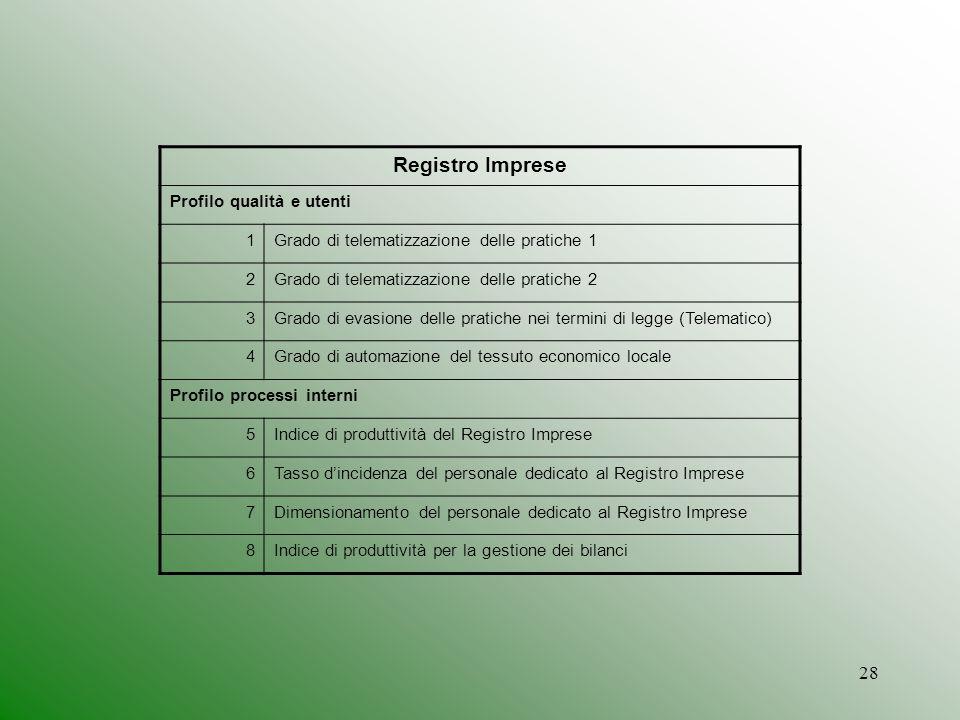 Registro Imprese Profilo qualità e utenti 1
