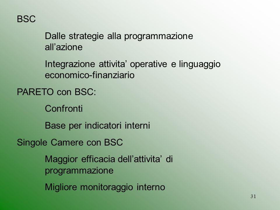 BSC Dalle strategie alla programmazione all'azione. Integrazione attivita' operative e linguaggio economico-finanziario.