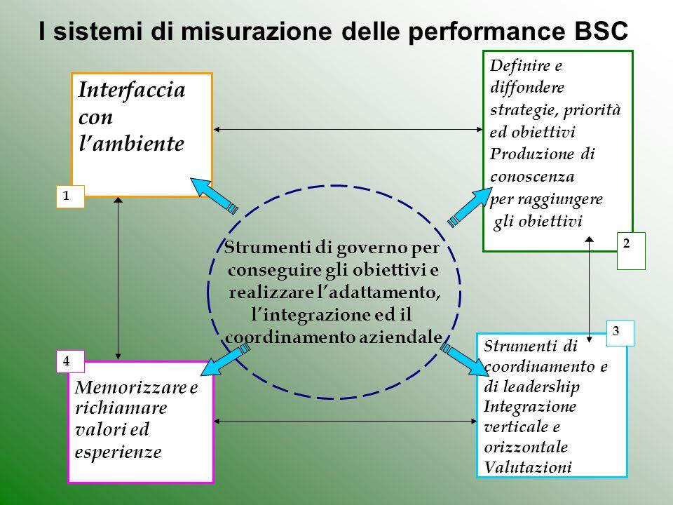 I sistemi di misurazione delle performance BSC