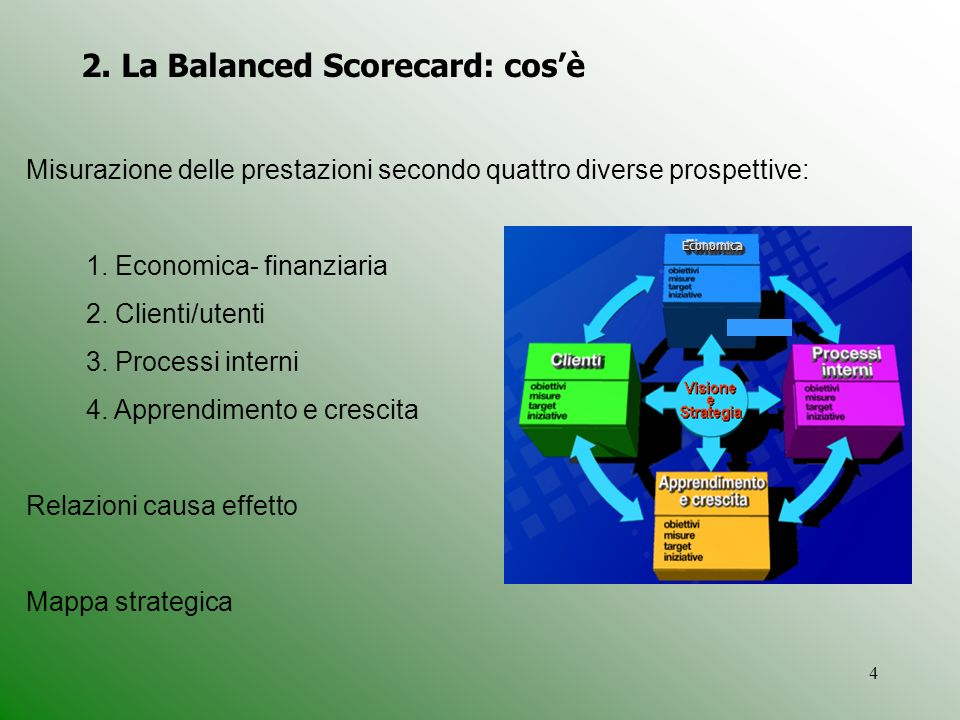 2. La Balanced Scorecard: cos'è
