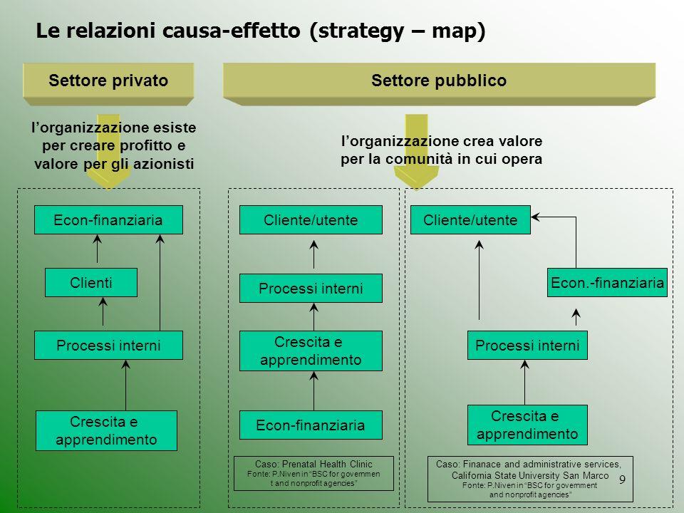 Le relazioni causa-effetto (strategy – map)