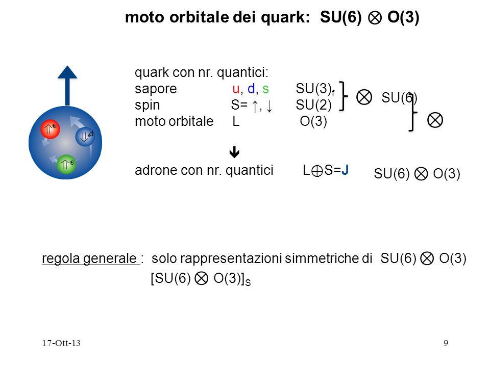 ⊗ SU(6) moto orbitale dei quark: SU(6) ⊗ O(3) quark con nr. quantici: