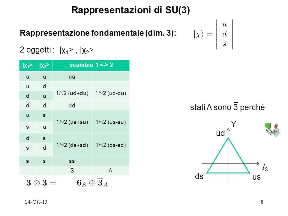 Rappresentazioni di SU(3)