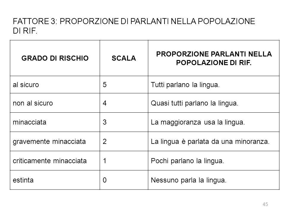 PROPORZIONE PARLANTI NELLA POPOLAZIONE DI RIF.