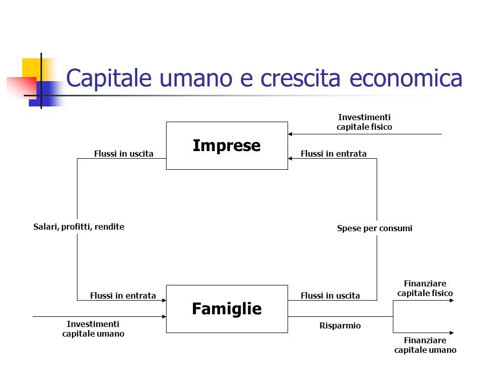 Capitale umano e crescita economica