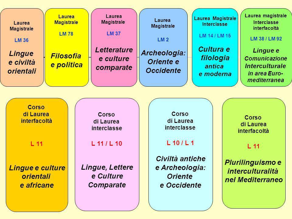 Lingue e civiltà orientali Filosofia e politica Letterature e culture