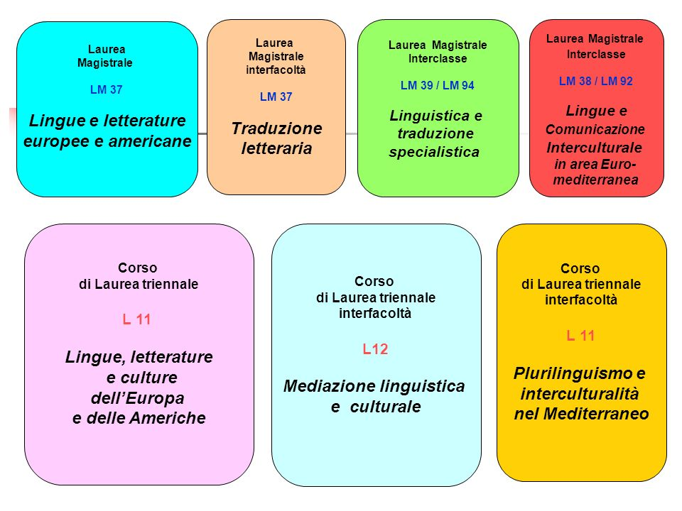 Mediazione linguistica