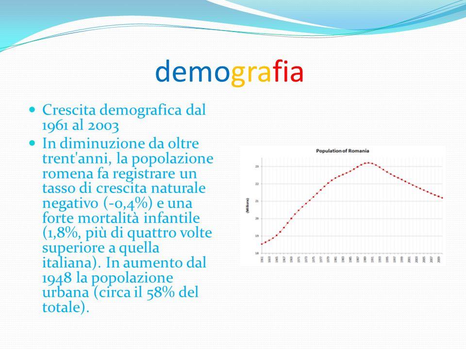 demografia Crescita demografica dal 1961 al 2003
