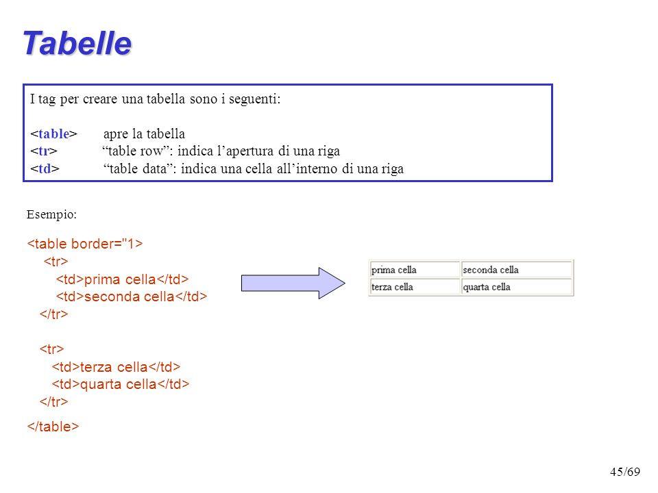 Tabelle I tag per creare una tabella sono i seguenti: