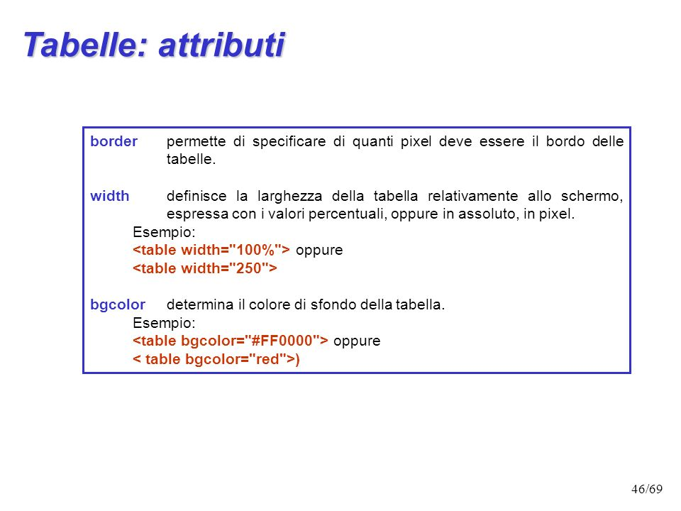 Tabelle: attributi border permette di specificare di quanti pixel deve essere il bordo delle tabelle.