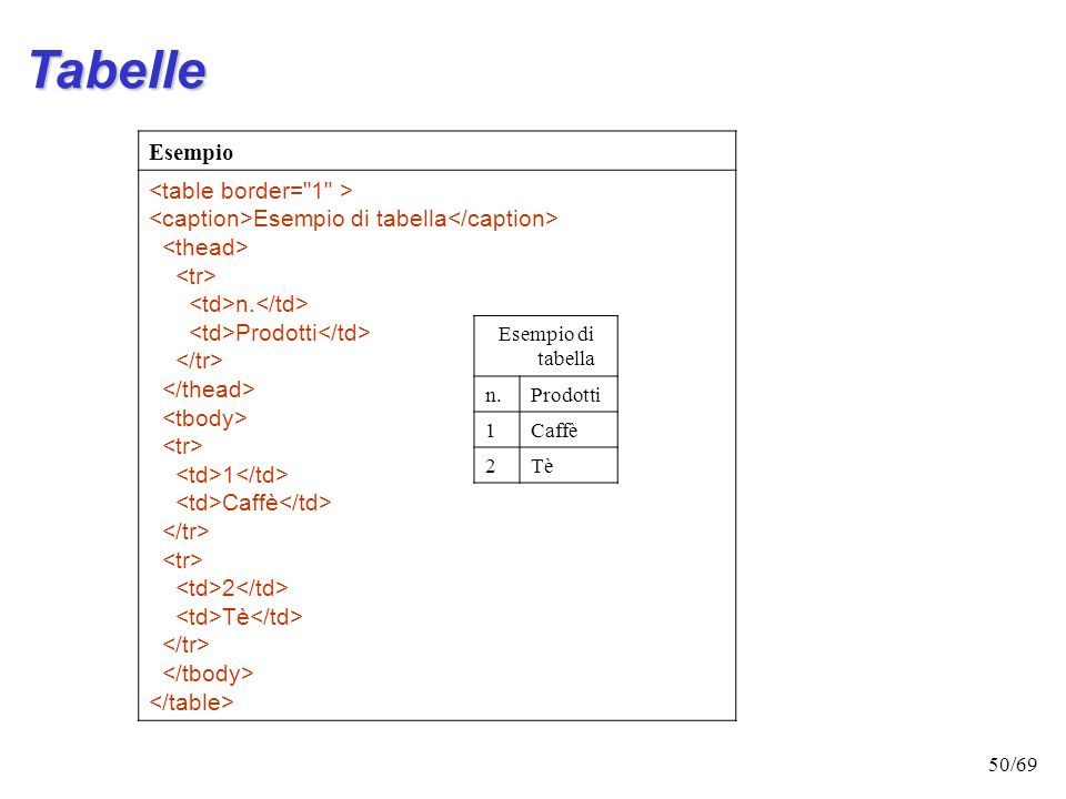 Tabelle <table border= 1 >