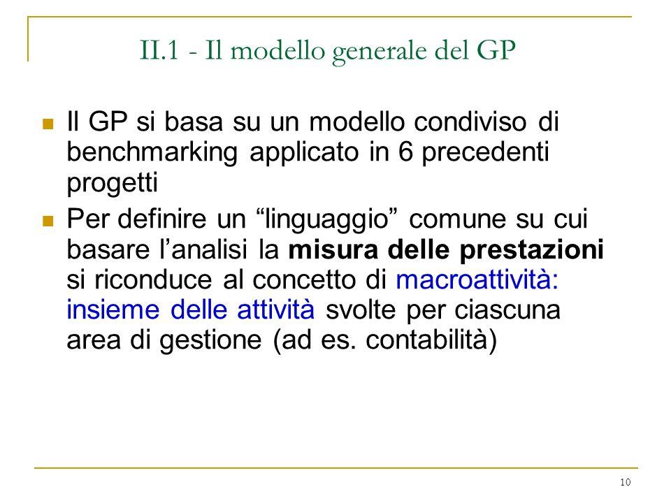 II.1 - Il modello generale del GP