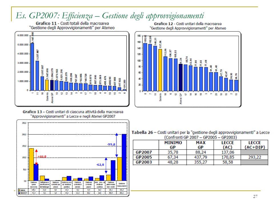Es. GP2007: Efficienza – Gestione degli approvvigionamenti