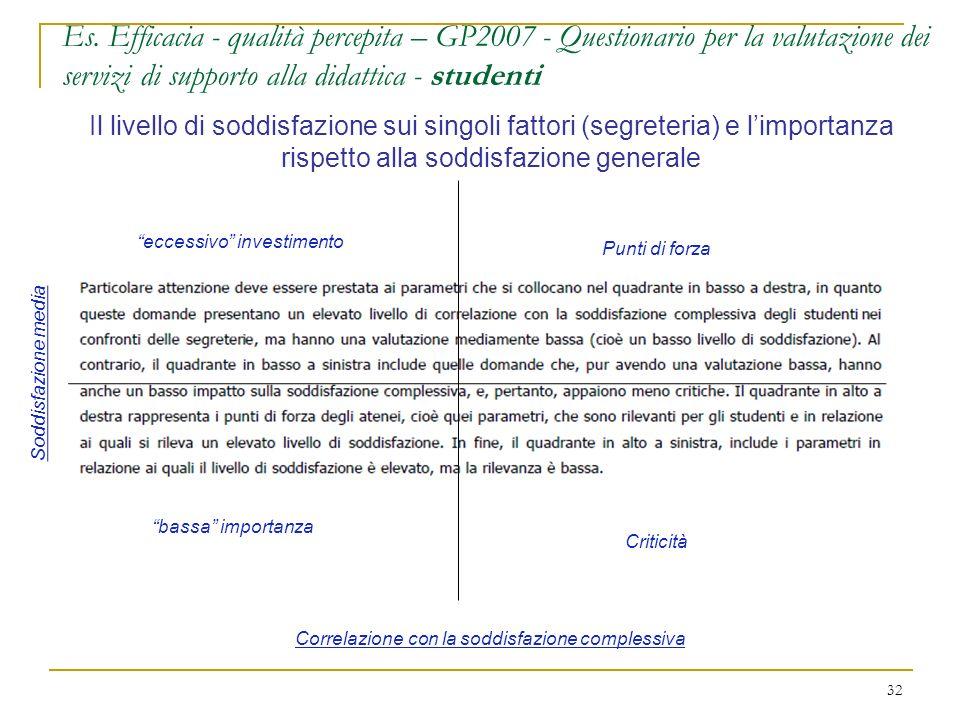 Es. Efficacia - qualità percepita – GP2007 - Questionario per la valutazione dei servizi di supporto alla didattica - studenti