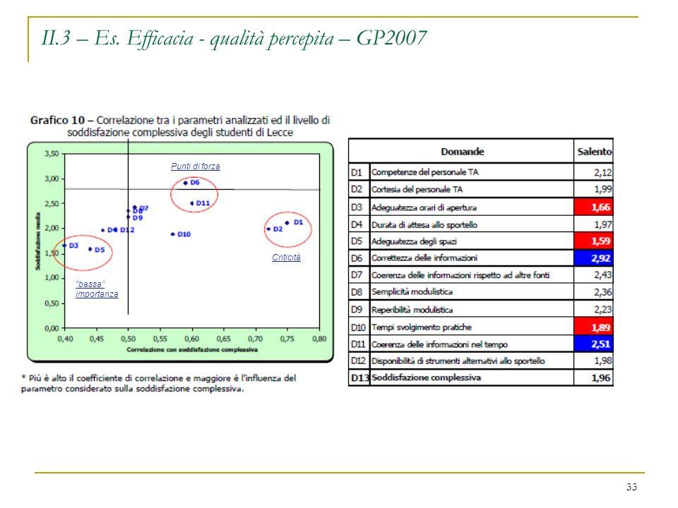 II.3 – Es. Efficacia - qualità percepita – GP2007