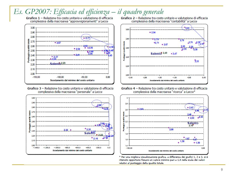 Es. GP2007: Efficacia ed efficienza – il quadro generale