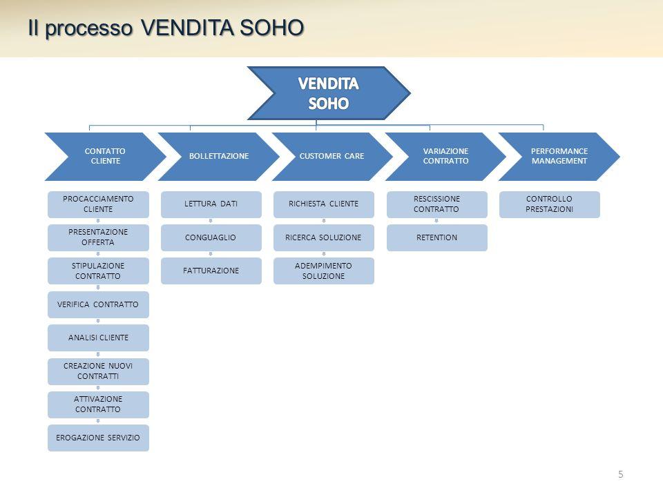 Il processo VENDITA SOHO
