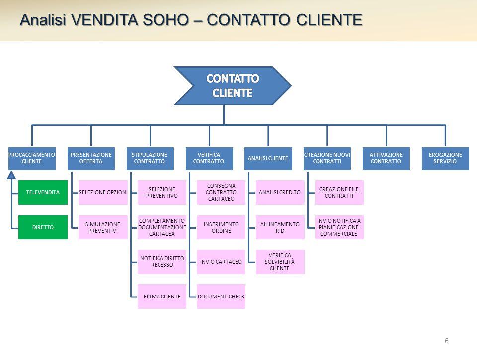 Analisi VENDITA SOHO – CONTATTO CLIENTE