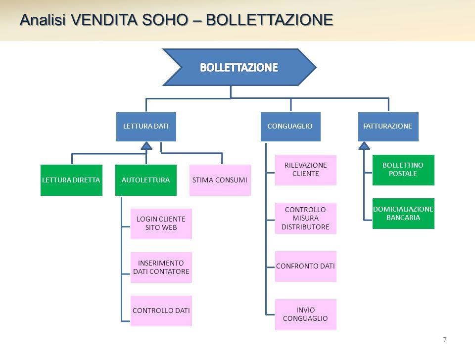 Analisi VENDITA SOHO – BOLLETTAZIONE