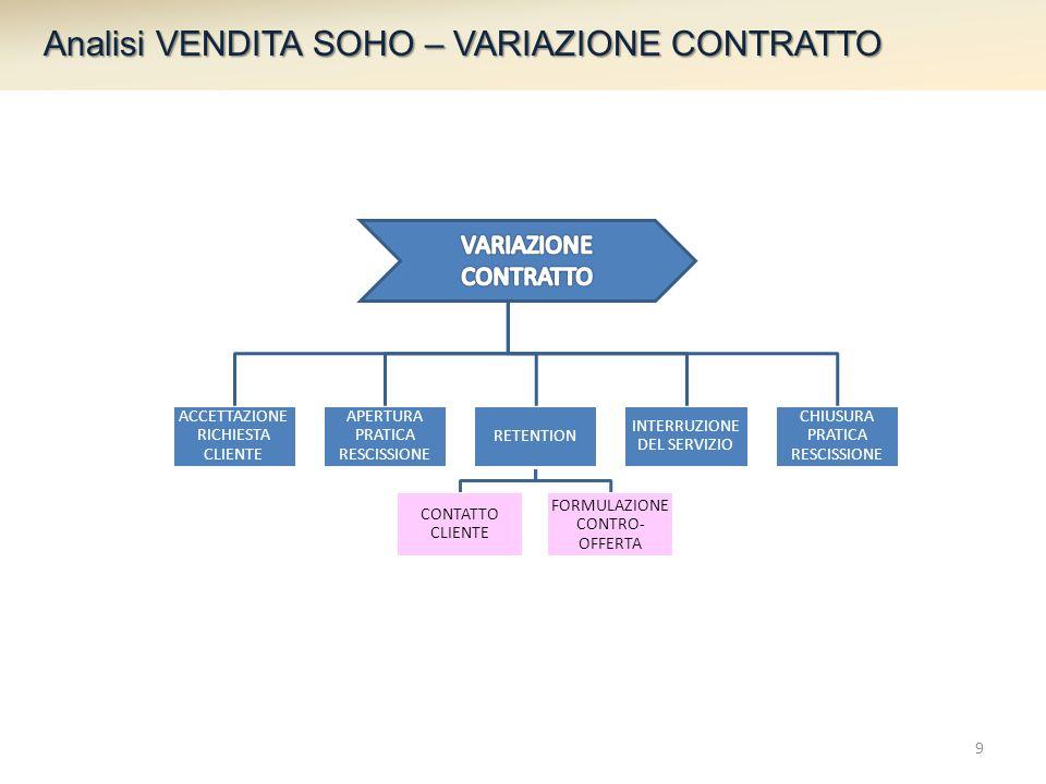 Analisi VENDITA SOHO – VARIAZIONE CONTRATTO