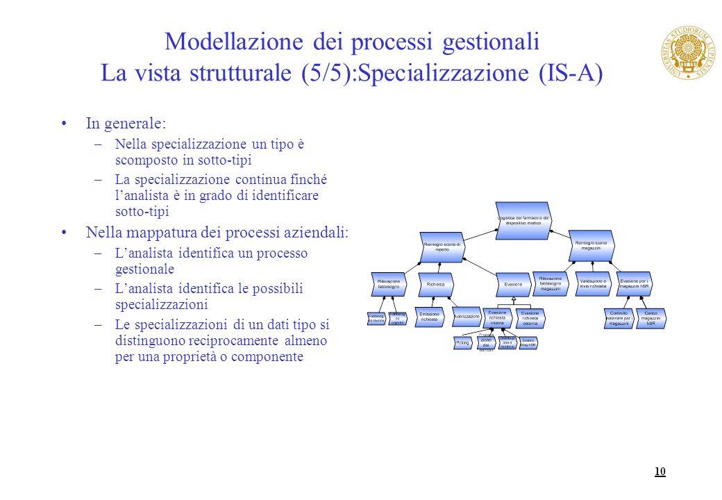 Modellazione dei processi gestionali La vista strutturale (5/5):Specializzazione (IS-A)