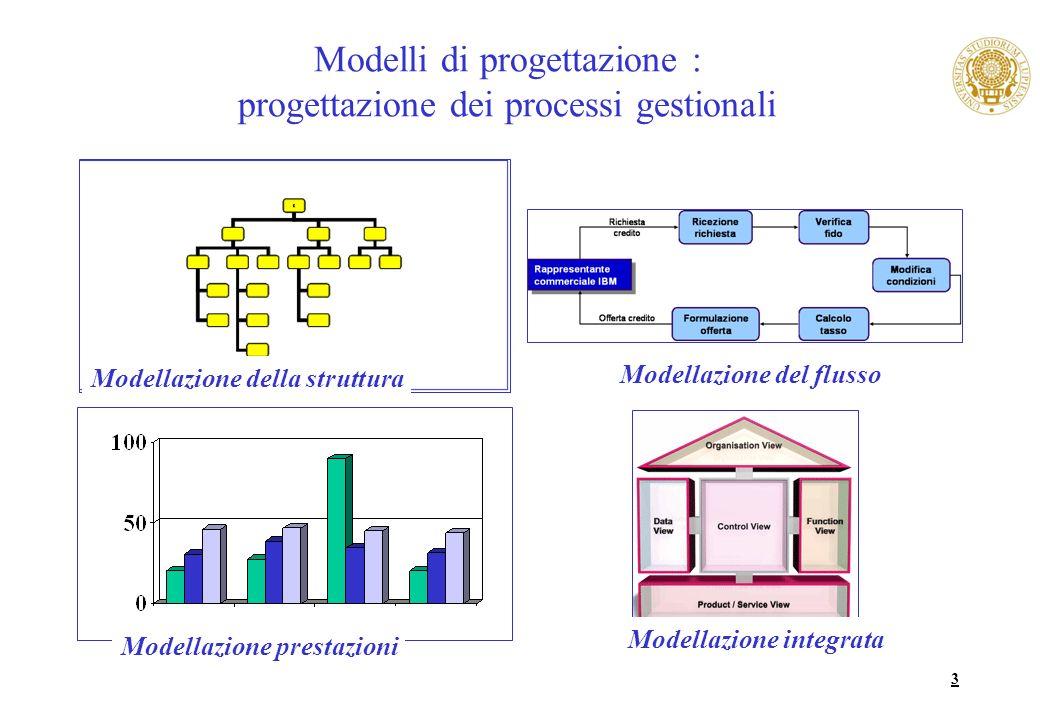 Modelli di progettazione : progettazione dei processi gestionali
