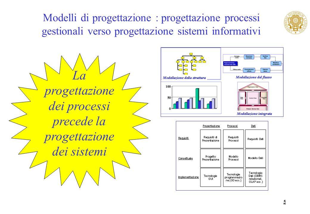 La progettazione dei processi precede la progettazione dei sistemi