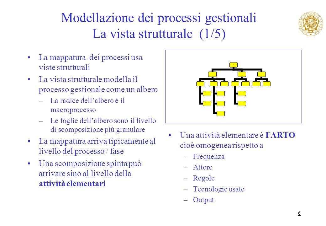 Modellazione dei processi gestionali La vista strutturale (1/5)