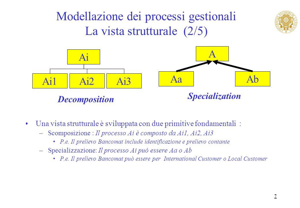 Modellazione dei processi gestionali La vista strutturale (2/5)