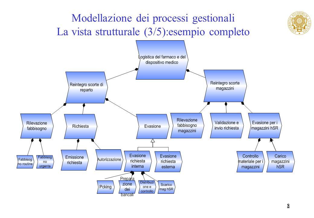 Modellazione dei processi gestionali La vista strutturale (3/5):esempio completo