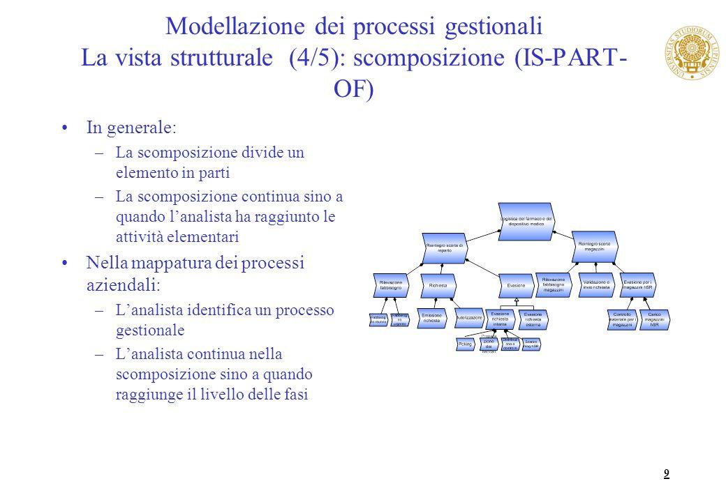 Modellazione dei processi gestionali La vista strutturale (4/5): scomposizione (IS-PART-OF)